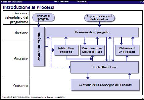 modello dei processi prince2