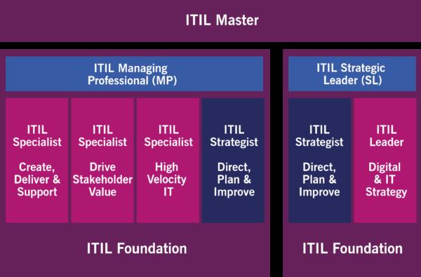 ITIL v4_was ist itil
