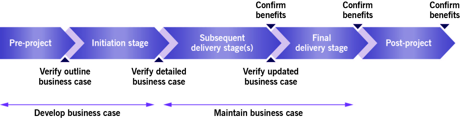 PRINCE2_development path Business Case
