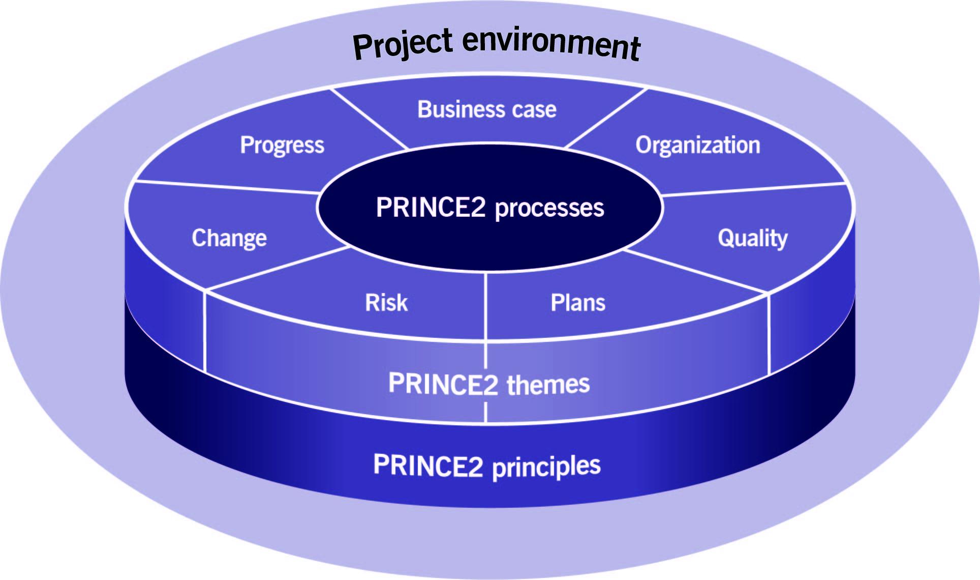 elementi chiave metodo prince2
