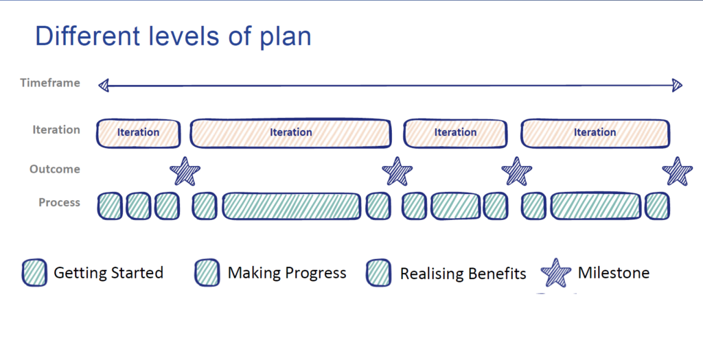 different levels of plans_agile change management