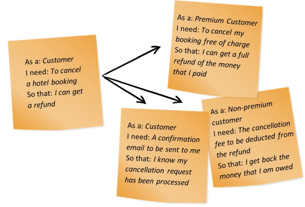 user story scrum agile