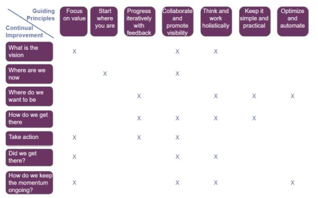 Modello di miglioramento continuo principi guida