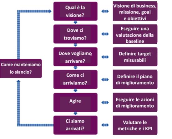 continual improvement model itil 4
