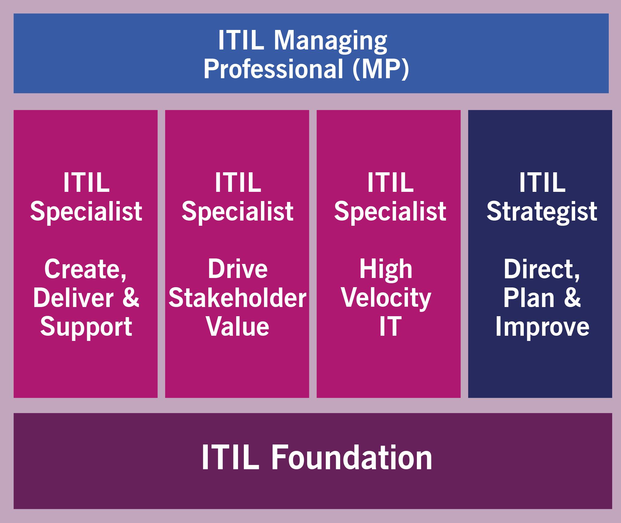 ITIL Managing Professional Stream (MP)_scheme