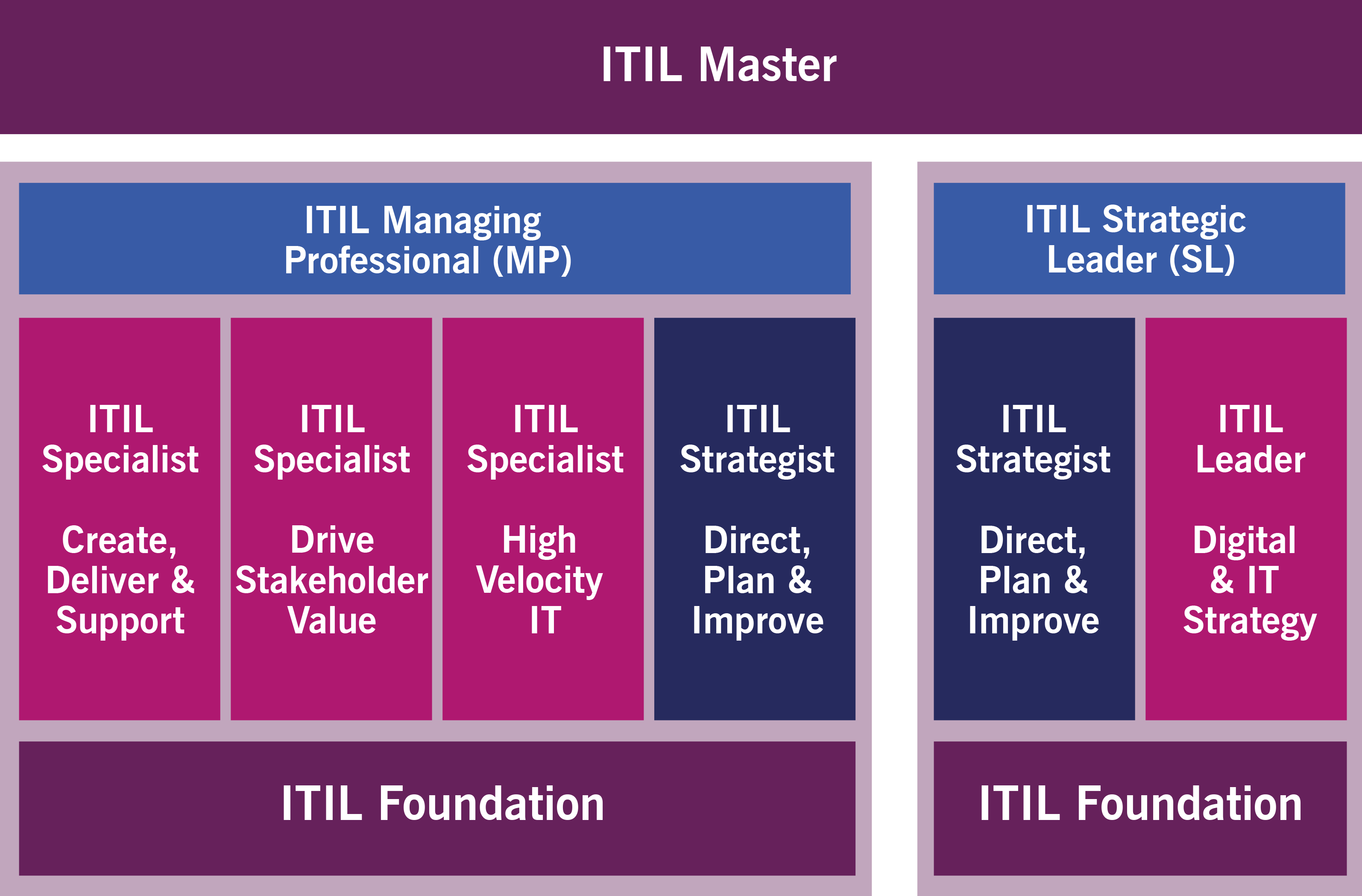 ITIL4_itil v4_percorso certificazione