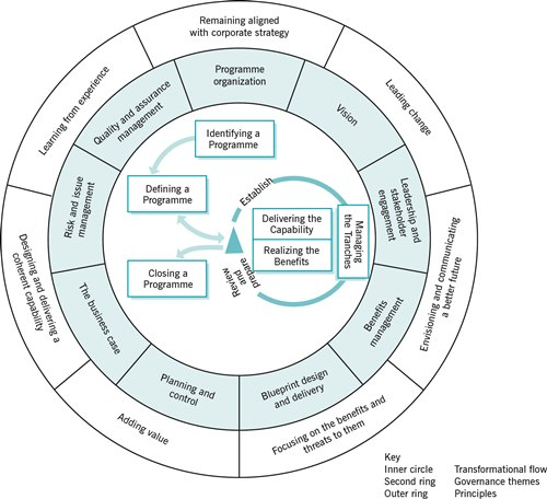 msp transformational flow