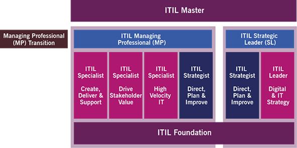 Itil v3 VS ITIL 4
