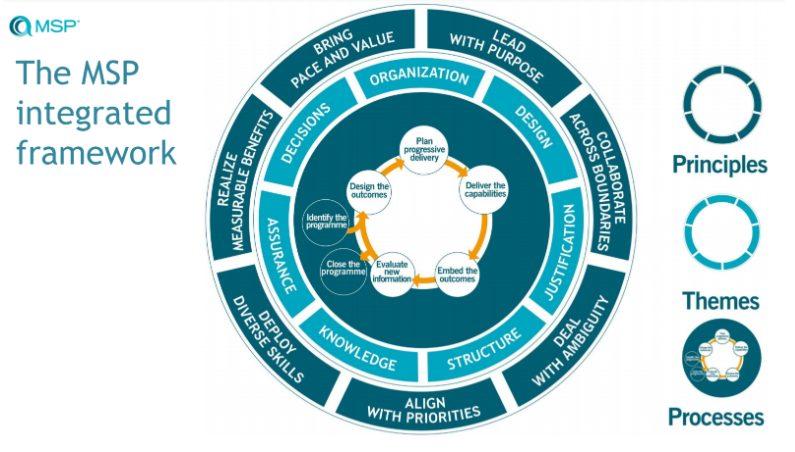 Framework MSP