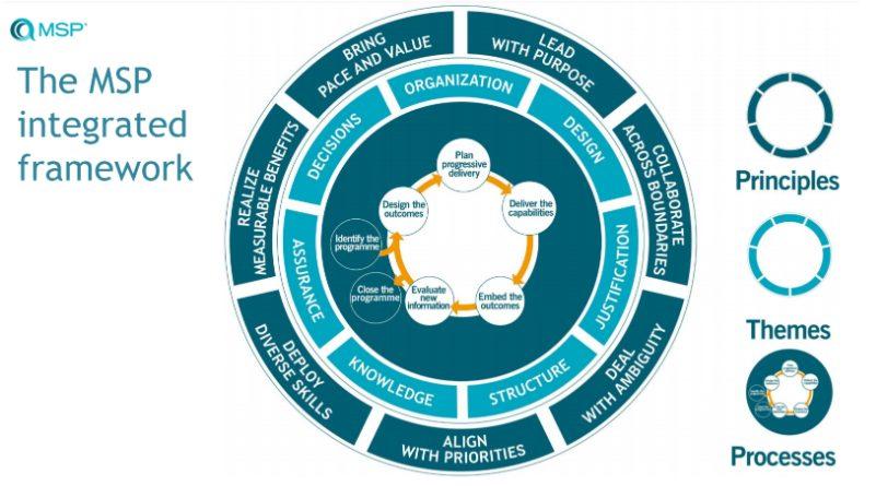 MSP Framework Integrato
