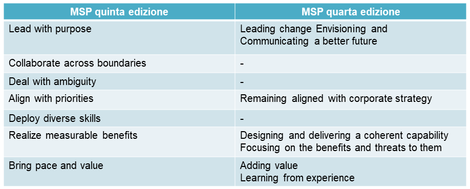 PRINCIPI MSP