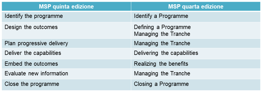 Processi MSP