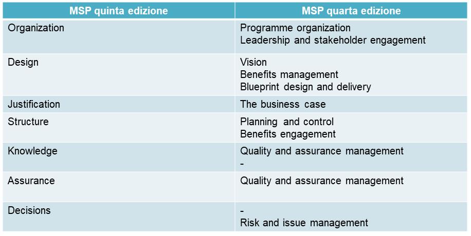 Tematiche MSP