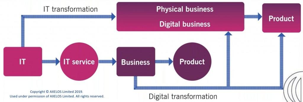 Digital Organisation e Digital product lifecycle