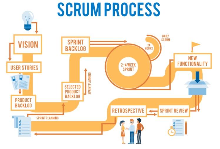 Processi Scrum