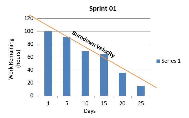 Velocity brundown chart Agile