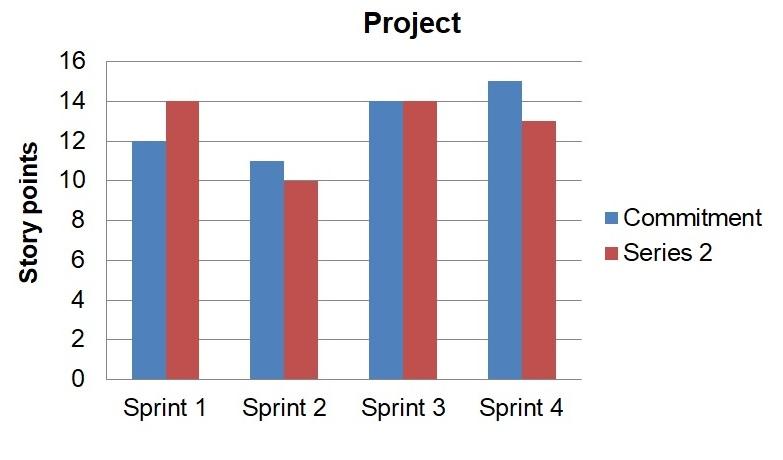 Velocity chart Agile